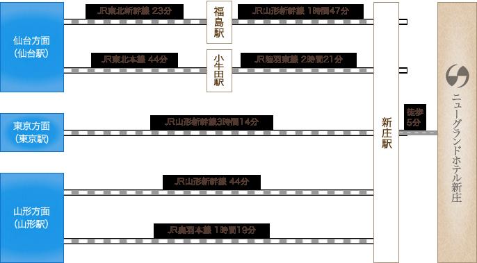 新庄駅から徒歩5分