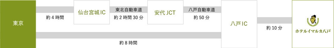 仙台宮城IC→東北自動車道→安代JCT→八戸自動車道→八戸IC→約10分