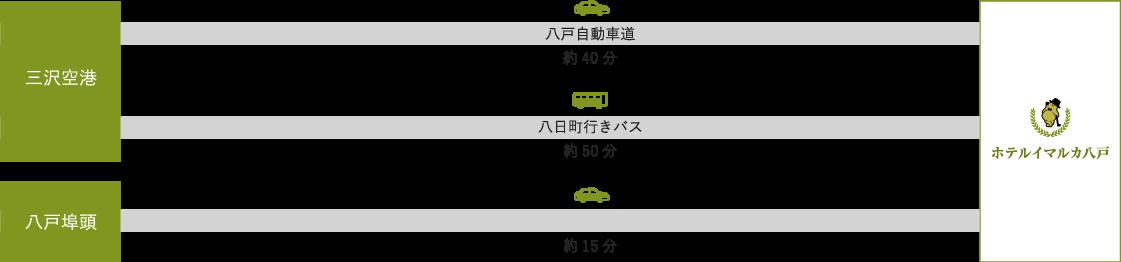 三沢空港から車で約40分、バスで約50分。八戸埠頭から車で約15分