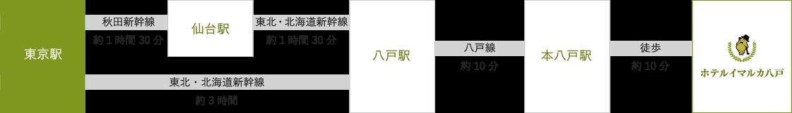 東北・北海道新幹線で八戸駅→八戸線で本八戸駅→徒歩10分