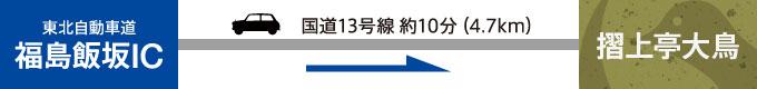 福島飯坂ICより約4.7km