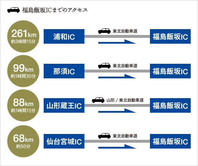 各地より福島飯坂ICまでのアクセス
