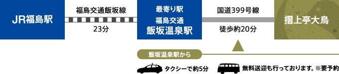 福島駅より福島交通飯坂線+徒歩