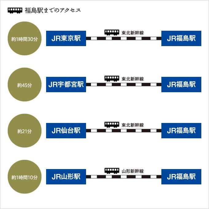 各地より福島駅までのアクセス