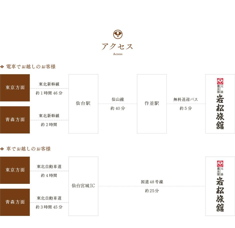 仙台から約四十分 アクセス